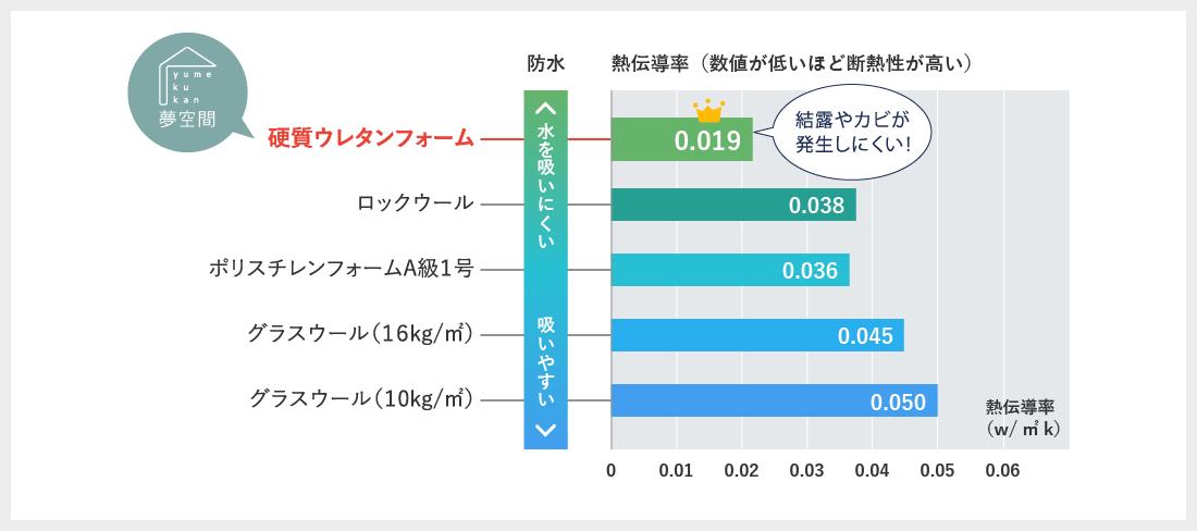 工法による断熱力と防水性能の比較